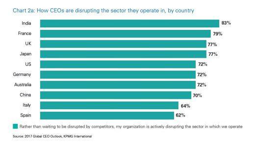 Vor allem indische CEOs trauen sich in Sachen Disruption eine Vorreiter-Rolle zu.