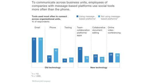 McKinsey unterscheidet alte von neuen Kommunikationstechnologien.