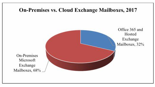 Derzeit werden weltweit 68 Prozent der Mailboxen von Microsoft Exchange über Server in Unternehmensrechenzentren bereitgestellt. Im Jahr 2021 übernehmen in zwei Drittel der Fälle Hosted-Services und Microsoft Cloud-Angebote Office 365 diese Aufgabe.