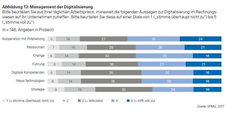 Digitalisierung bedeutet engere Kooperation mit der IT.