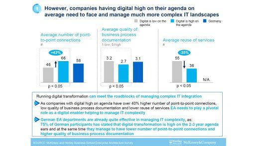 Unternehmen in Deutschland verfügen bereits über weniger Point-to-Point-Verbindungen als der Durchschnitt und haben eine höhere Qualität in ihrer Prozess-Dokumentation.