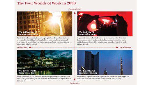 Bis 2030 könnte sich die Welt in vier verschiedene Richtungen entwickeln, sagt PWC.