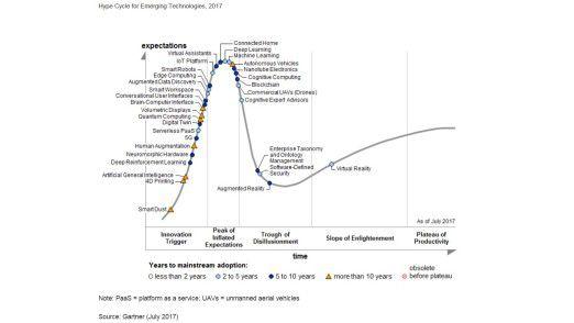 Der Gartner Hype Cycle for emerging technologies 2017 schätzt 32 Technologie-Trends ein.