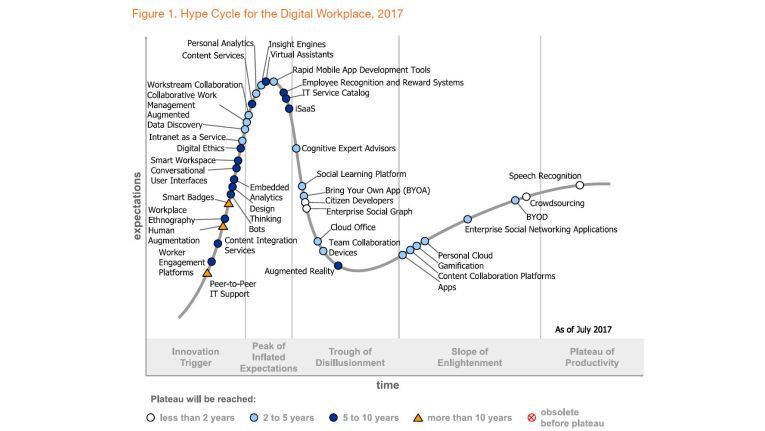 Gartner hat einen eigenen Hype Cycle für den Digital Workplace entwickelt.