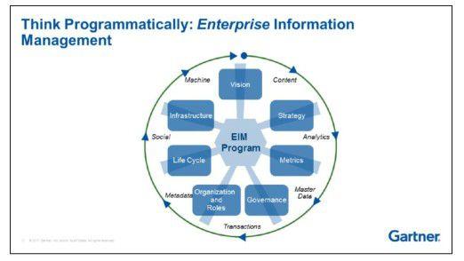 Gartner rät CIOs, das Enterprise Information Management zu systematisieren.