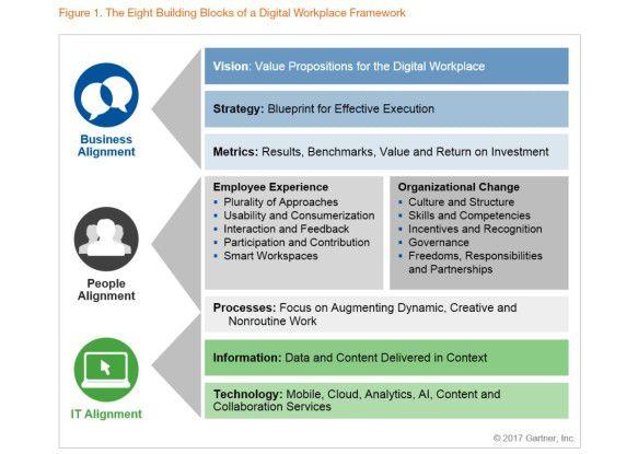 Gartner entwickelt eine Systematik des digitalen Arbeitsplatzes.