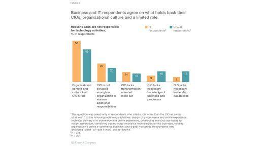 Die Befragten machen mehrheitlich die Organisation des Unternehmens für die limitierten Möglichkeiten des CIO verantwortlich.