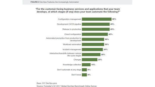 Forrester bescheinigt Unternehmen in Sachen Automation einen beachtlichen Reifegrad.