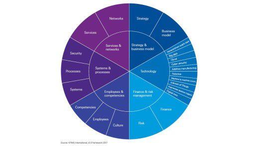 KPMG schlägt der Fertigungsindustrie in Sachen Digitalisierung eine Systematik anhand von sechs Bereichen vor.