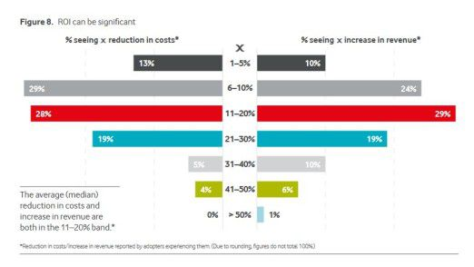 Die Nutzer des IoT berichten von positiven Ergebnissen mit Internet of Things.