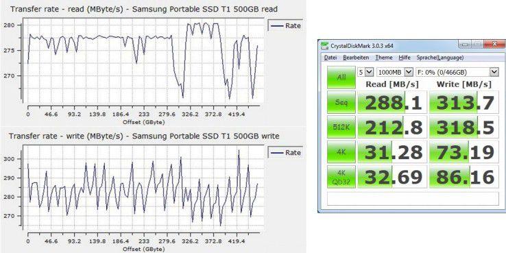 Samsung Portable SSD T1 500GB unter Windows 7: Datenraten beim sequenziellen (links) sowie zufälligen Lesen und Schreiben.