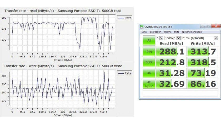 Samsung Portable SSD T1 500GB: Datenraten beim sequenziellen (links) sowie zufälligen Lesen und Schreiben.