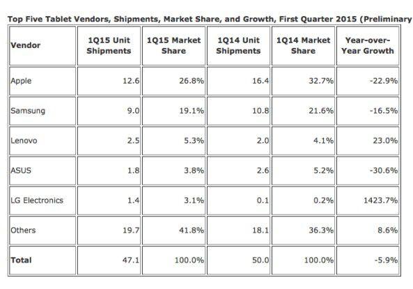 Die Zahlen von IDC zeigen, dass Apple Marktführer in einem schrumpfenden Markt ist.