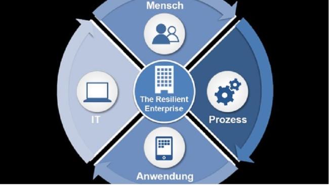 Das Konzept des widerstandsfähigen Unternehmens - Foto: IBM