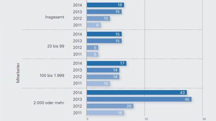 Nutzung von Public-Cloud-Computing nach Unternehmensgröße