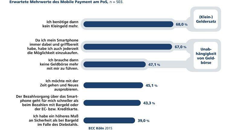 Potenzial ist vorhanden: Wie die ECC-Studie zeigt, kennen die Kunden bereits die Vorteile von Mobile Payment