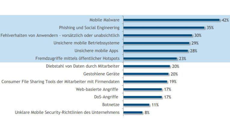 Diese Sicherheitsrisiken bringen mobile Technologien mit sich. Quelle: IDC
