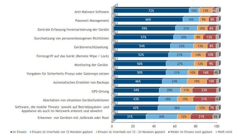 Anti-Malware Software ist die gefragteste Sicherheitsmaßnahme für Smartphones und Tablets. Quelle: IDC