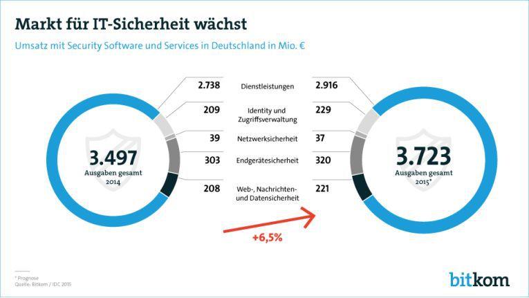 Der Umsatz mit IT-Security-Software und Services wird 2015 voraussichtlich um 6,5 Prozent auf 3,7 Milliarden Euro zulegen