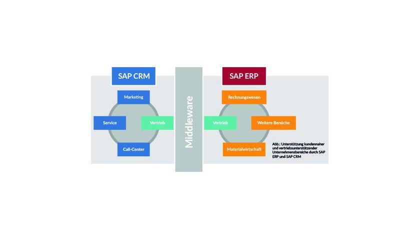 Support von kundennahen und vertriebsunterstützenden Unternehmensbereichen durch SAP CRM und SAP ERP