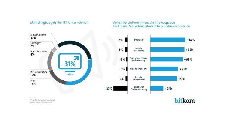Bitkom: Die Digital-Marketing-Budgets der Unternehmen steigen kräftig