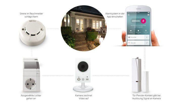 Schlecht geschützt kann das Home-Control-System schnell zum Big Brother werden.