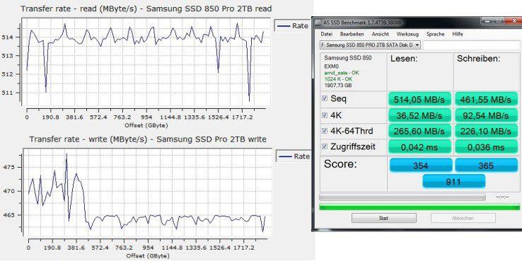 Im Test erreicht die Samsung SSD 850 Pro 2TB sehr hohe sequenzielle Lese- und Schreibraten im Techbench (links) und sehr kurze Zugriffszeiten im AS-SSD-Benchmark