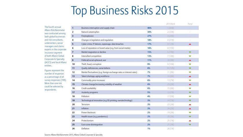 Weltweit liegt Cybercrime auf Platz 5 der Business-Risiken. Ein Blick auf die Gesamtliste zeigt, dass IT-Risiken aber auch an weiteren Stellen vertreten sind, wie zum Beispiel auf Platz 6, da Reputationsverlust durch Social-Media-Missbrauch verursacht werden kann.