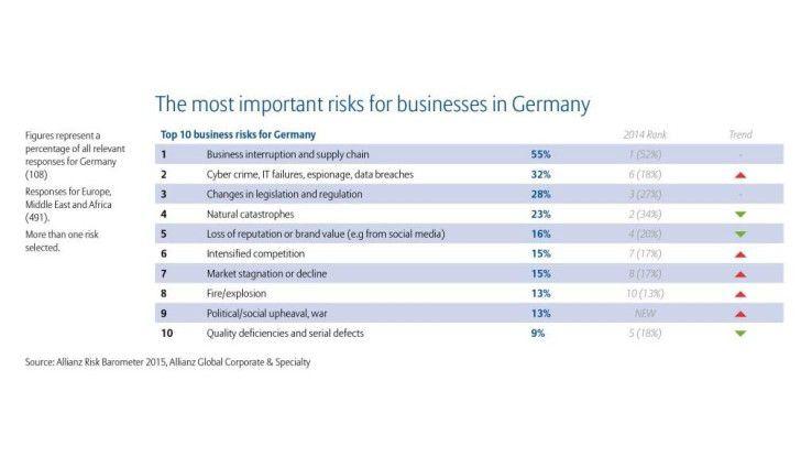 Deutsche Unternehmen sind besonders stark durch Cybercrime bedroht, das hier den Platz 2 der Business-Risiken belegt. In 2014 war es noch der 6. Platz.
