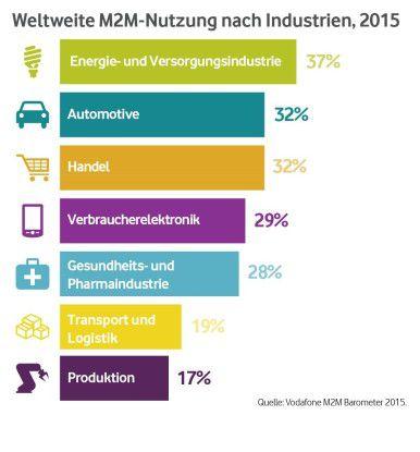 Die weltweite Nutzung von M2M-Kommunikationstechnik nach Industrien 2015