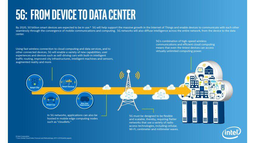 Für die Kommunikation der geschätzten 20 Milliarden Smart Devices im Jahr 2020 braucht es laut Intel eine intelligente 5G-Infrastruktur.