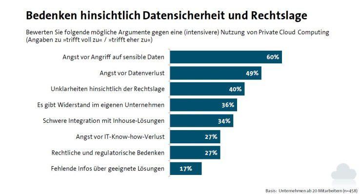 Abb. 1: 60 Prozent der deutschen Unternehmen befürchten den Zugriff durch Ungefugte auf ihre Daten in der Cloud.