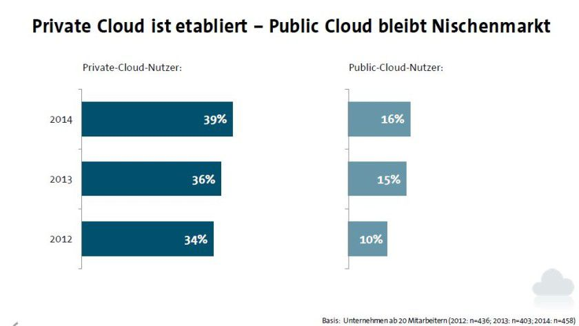 Abb. 2: Das Private Cloud-Modell wird von den Unternehmen bevorzugt.