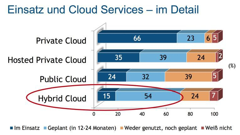 Cloud-Nutzung Studie von IDC: Hybrid Cloud ist im Kommen