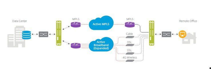 Im virtualisierten WAN können Breitbandverbindungen, die bislang nur als Backup dienten, ebenfalls für den Datenverkehr genutzt werden.