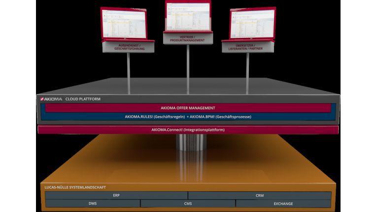 Die Schematische Darstellung zeigt den Aufbau von AKIOMA Offer Management beim Kunden.
