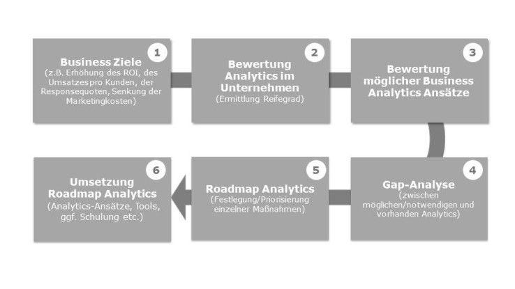 Abb. 1: Planung und Umsetzung der Analytics Roadmap
