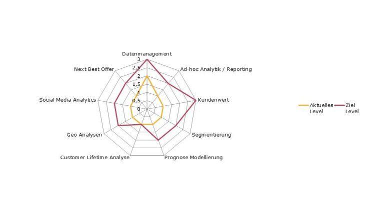 Abb. 2: Netzwerkdiagramm