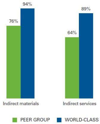 Indirekte Kosten im Vergleich