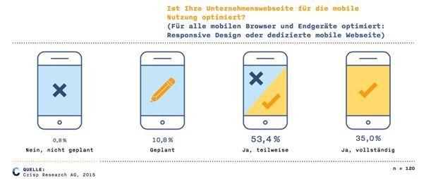 Die Mehrzahl der befragten Unternehmen gaben an, ihre Website ganz oder teilweise für die mobile Nutzung optimiert zu haben.