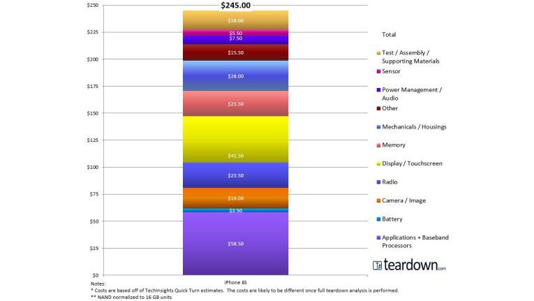 Nach Schätzung der Analysten zahlt Apple für Materialien, Tests und Zusammenbau des iPhone 6S mit 64 GB Speicherkapazität insgesamt 245 US-Dollar.