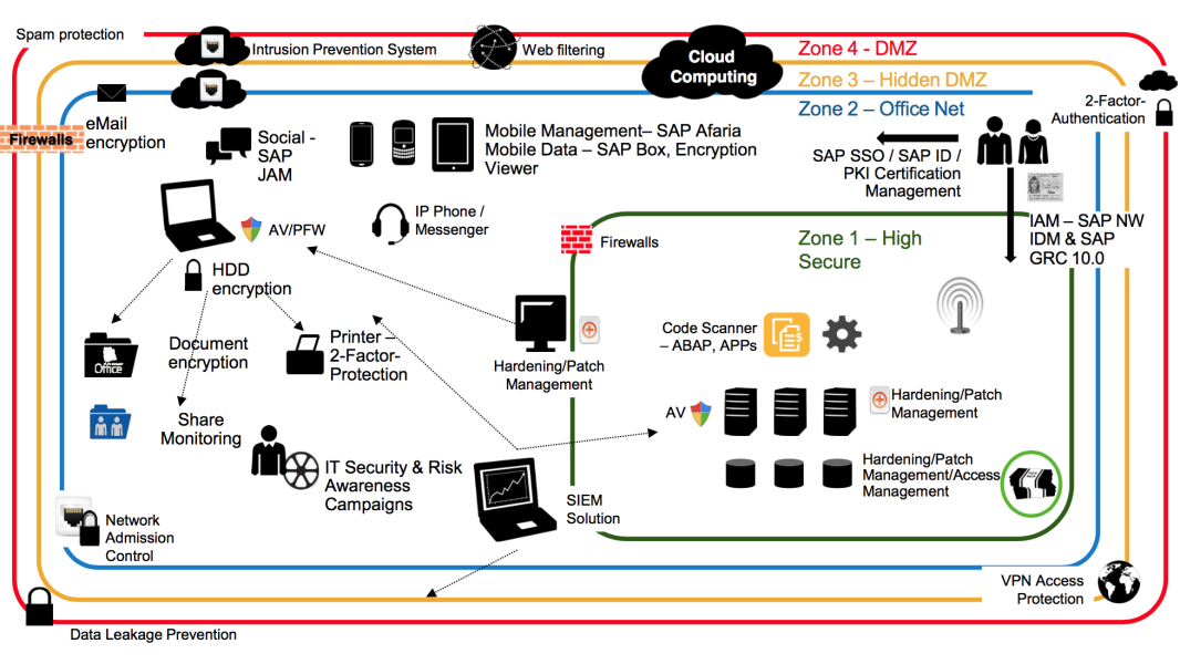 Wie die cloud zum datentresor werden soll sap for Sap jobs gehalt
