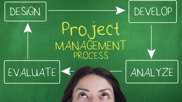 Agiles Projektmanagement sieht wiederkehrende Durchläufe des Management-Prozesses vor.
