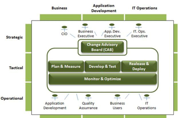 Erweitertes DevOPs Operating Model