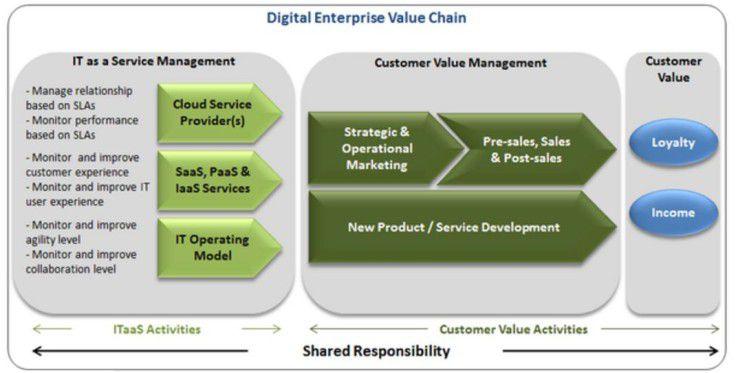 Das Modell einer Digital Enterprise Value Chain kann IT- und Business-Anforderungen unter einen Hut bringen.