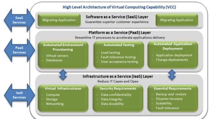 Das klassische RZ wird zur Virtual Computing Capability (VCC).