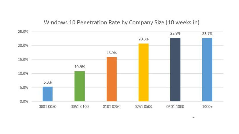Windows 10 - Einsatz nach Unternehmensgröße