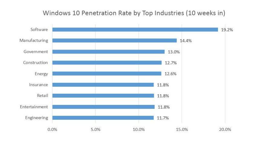 Windows 10 - Einsatz nach Branchen
