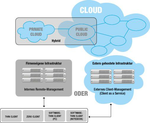 Cloud Computing-Modell mit remote gemanagten Thin, Zero und Software-Thin Clients.