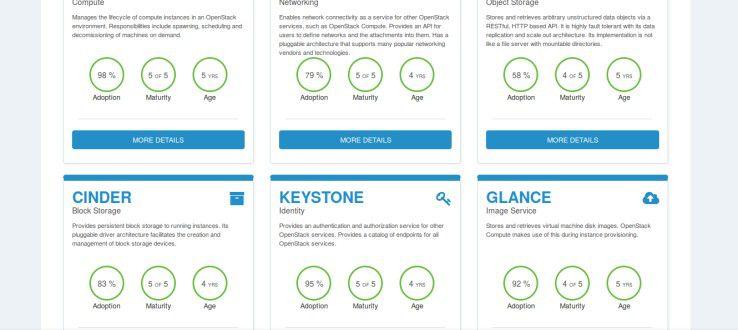 Mit dem neuen 'Project Navigator' können sich OpenStack-Neulingen einen Überblick über bereits bestehende Projekte verschaffen